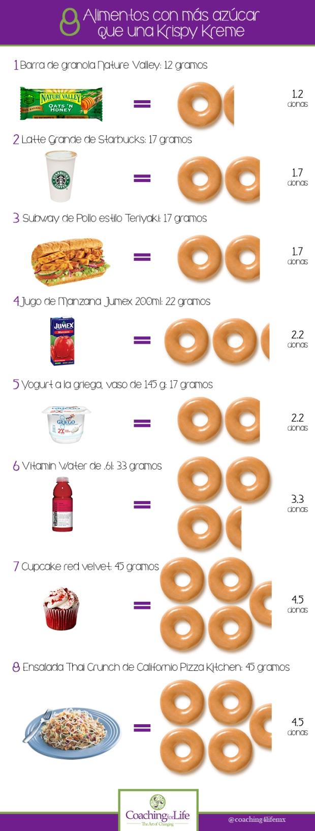 Sabías que estos alimentos tienen más azúcar que una Krispy Kreme???