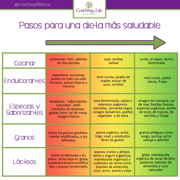 pasos para una dieta saludable
