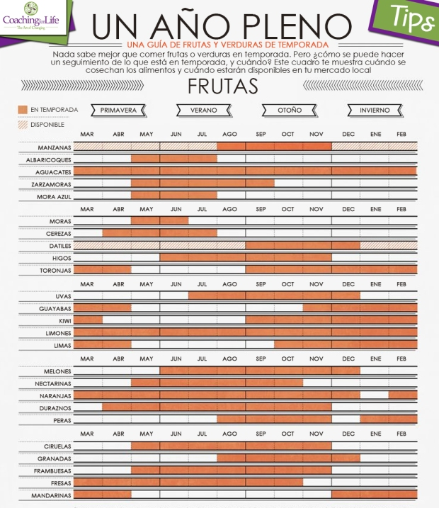 tips21_guía de frutas de temporada